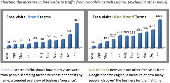 Increase website visits