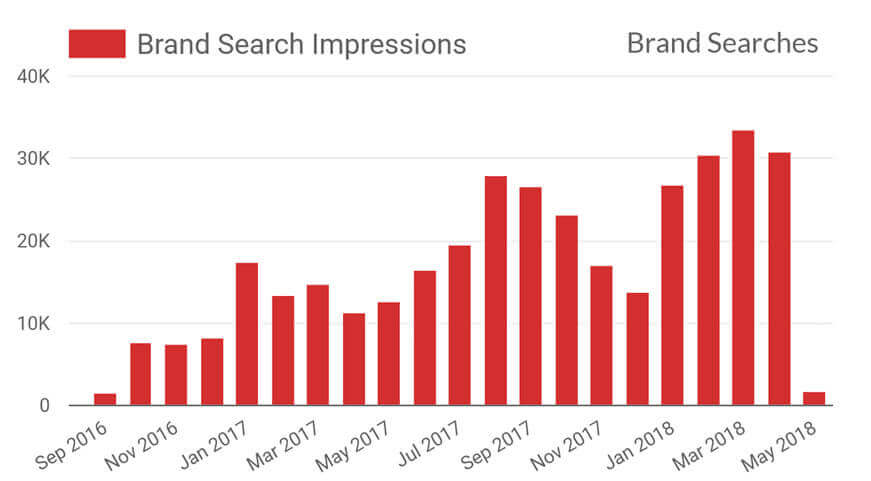 how to measure remarketing campaigns